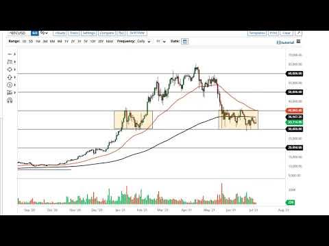 Bitcoin Forecast July 6, 2021