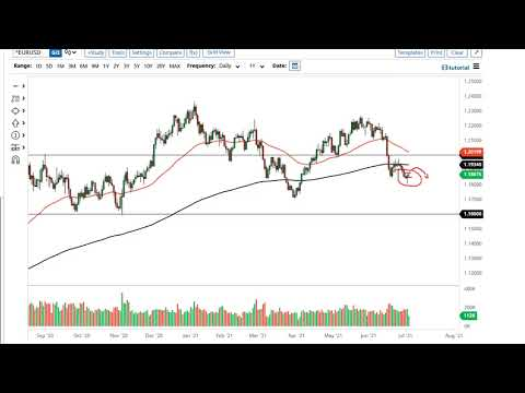 EUR/USD and GBP/USD Forecast July 6, 2021
