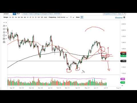 Gold and AUD/USD Forecast July 6, 2021
