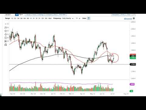 Gold and AUD/USD Forecast July 7, 2021