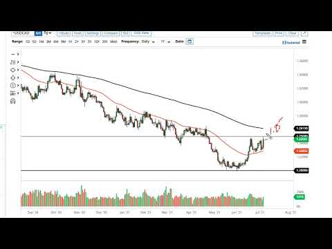 WTI Crude Oil and USD/CAD Forecast July 7, 2021