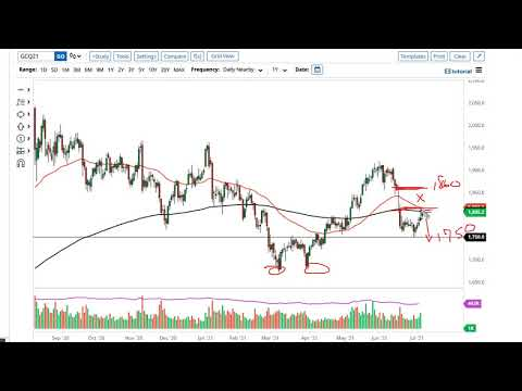 Gold and AUD/USD Forecast July 8, 2021