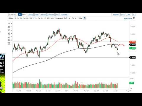 EUR/USD and GBP/USD Forecast July 9, 2021