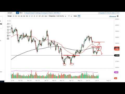 Gold and AUD/USD Forecast July 9, 2021