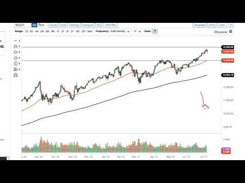 S&P 500 and NASDAQ 100 Forecast July 9, 2021