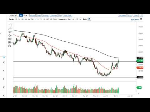 WTI Crude Oil and USD/CAD Forecast July 9, 2021