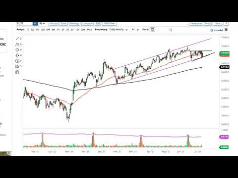 DAX and FTSE 100 Forecast July 12, 2021
