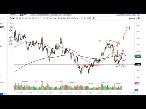 Gold and AUD/USD Forecast July 12, 2021