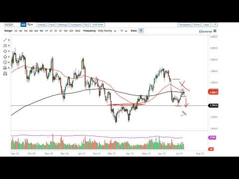 Gold and USD/ZAR Forecast July 13, 2021
