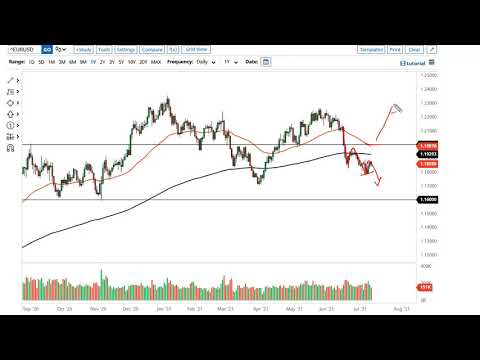 EUR/USD and GBP/USD Forecast July 13, 2021