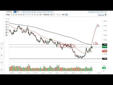 WTI Crude Oil and USD/CAD Forecast July 14, 2021