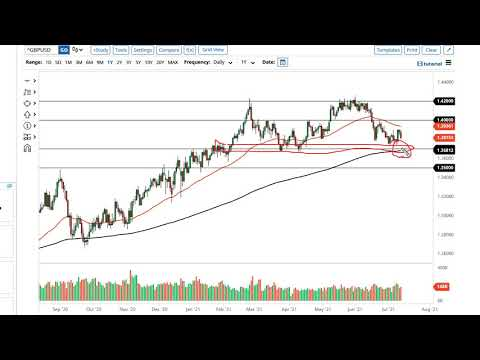EUR/USD and GBP/USD Forecast July 14, 2021