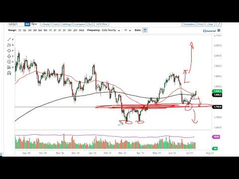 Gold and AUD/USD Forecast July 15, 2021