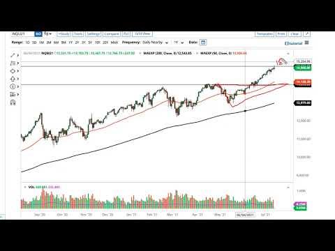 S&P 500 and NASDAQ 100 Forecast July 15, 2021