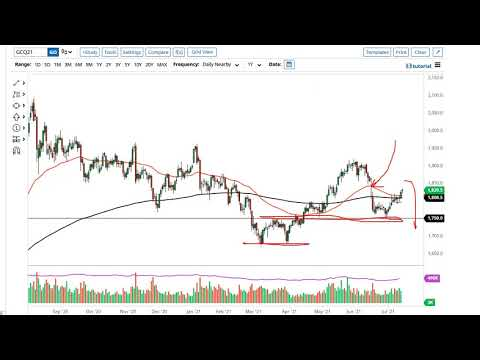 Gold and AUD/USD Forecast July 16, 2021
