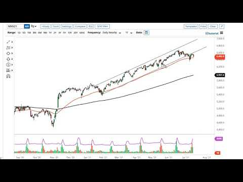 DAX and CAC Forecast July 16, 2021