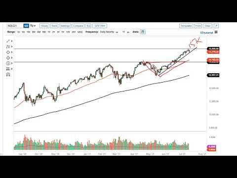 S&P 500 and NASDAQ 100 Forecast July 16, 2021
