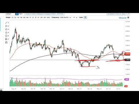 Gold and USDZAR Forecast July 19, 2021