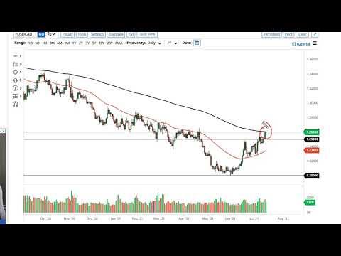 WTI Crude Oil and USDCAD Forecast July 19, 2021