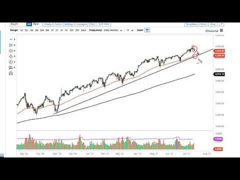 S&P 500 and NASDAQ 100 Forecast July 19, 2021