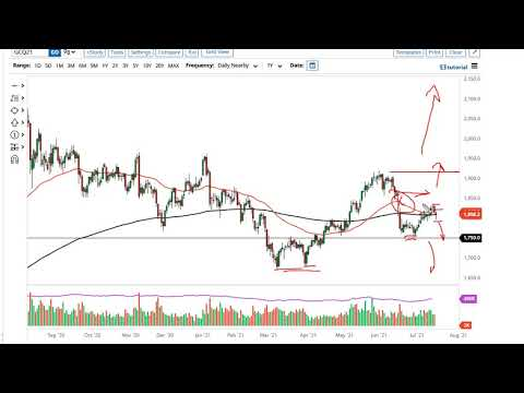 Gold and AUD/USD Forecast July 20, 2021