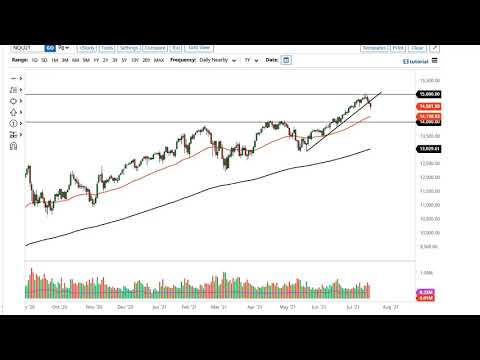 S&P 500 and NASDAQ 100 Forecast July 20, 2021