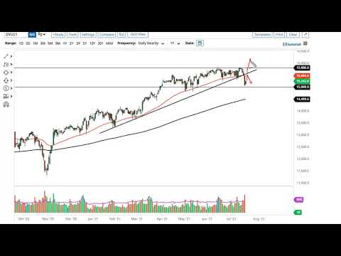 DAX and CAC Forecast July 21, 2021