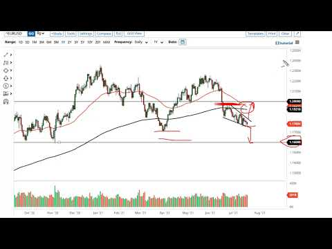 EUR/USD and GBP/USD Forecast July 21, 2021
