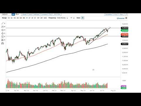 S&P 500 and NASDAQ 100 Forecast July 21, 2021
