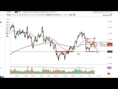 Gold and USD/ZAR Forecast July 22, 2021