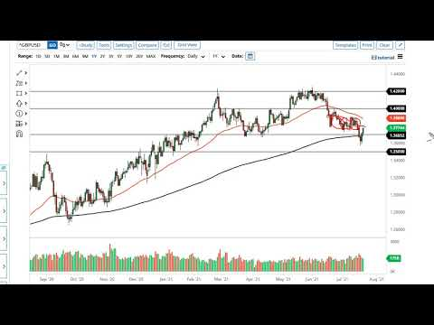 EUR/USD and GBP/USD Forecast July 23, 2021