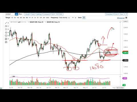 Gold and AUD/USD Forecast July 23, 2021