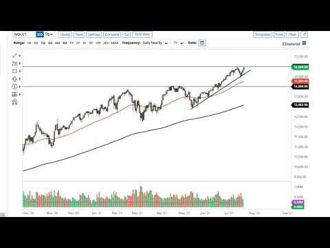 SP 500 and NASDAQ 100 Forecast July 23, 2021