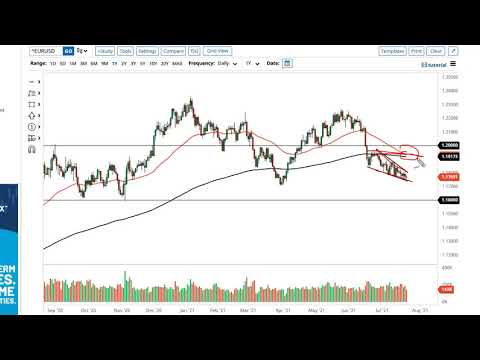 EUR/USD and GBP/USD Forecast July 26, 2021