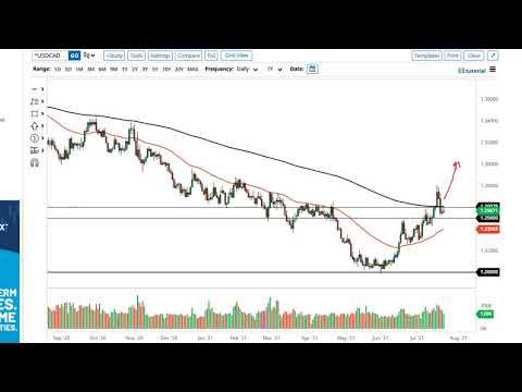 WTI Crude Oil and USD/CAD Forecast July 26, 2021