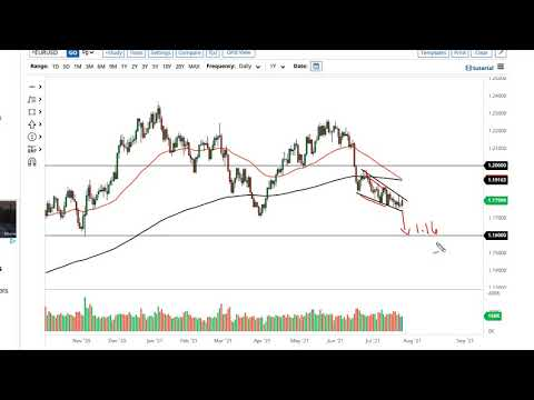 EUR/USD and GBP/USD Forecast July 27, 2021