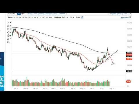 WTI Crude Oil and USD/CAD Forecast July 27, 2021