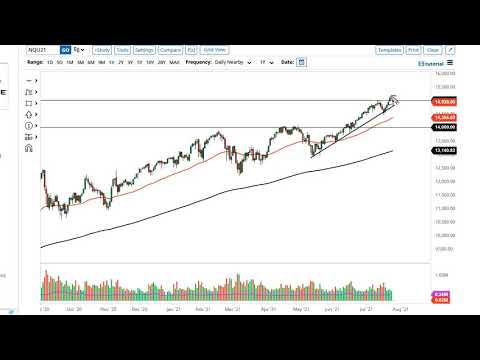 S&P 500 and NASDAQ 100 Forecast July 28, 2021