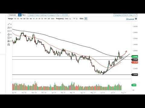 WTI Crude Oil and USD/CAD Forecast July 28, 2021