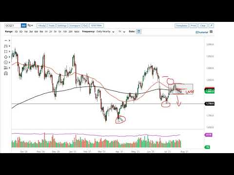 Gold and AUD/USD Forecast July 29, 2021