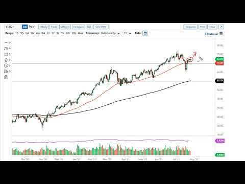 WTI Crude Oil Forecast for July 29, 2021