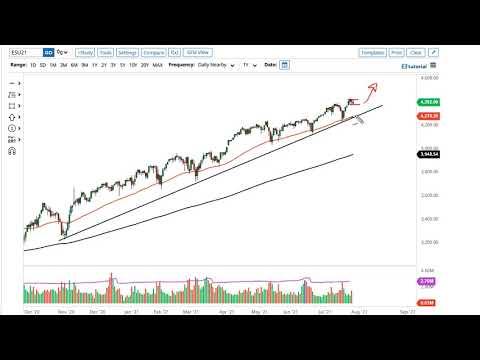 S&P 500 and NASDAQ 100 Forecast July 29, 2021