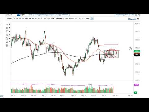 Gold and AUD/USD Forecast for July 30, 2021