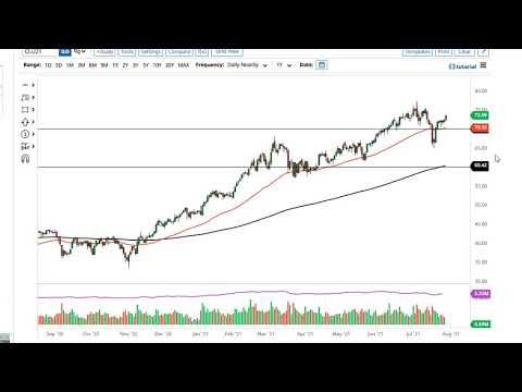WTI Crude Oil and USD/MXN Forecast July 30, 2021